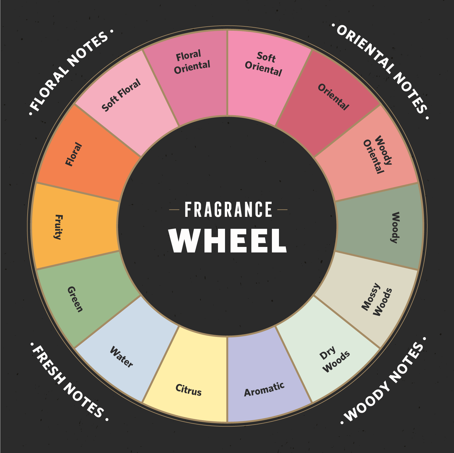 fragrance wheel donut chart