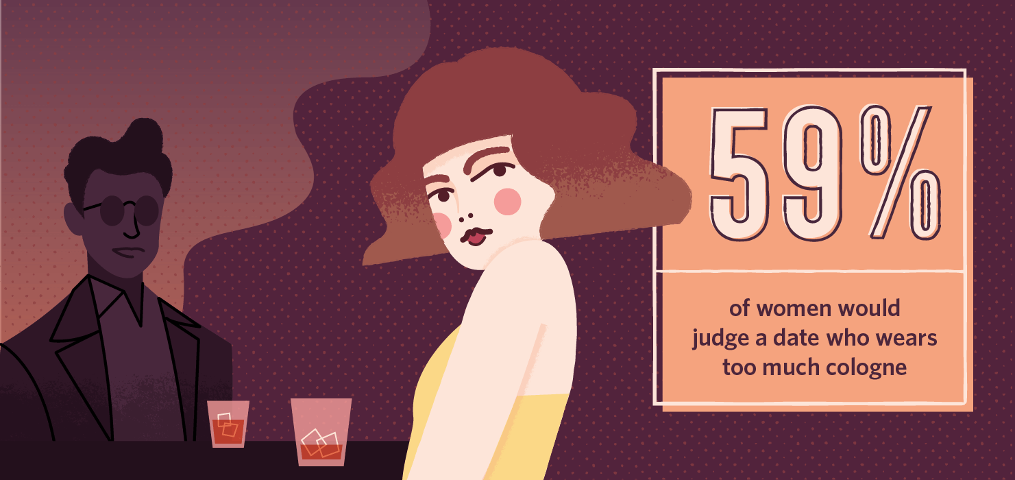59% of women would judge a date who wears too much cologne stat illustrated