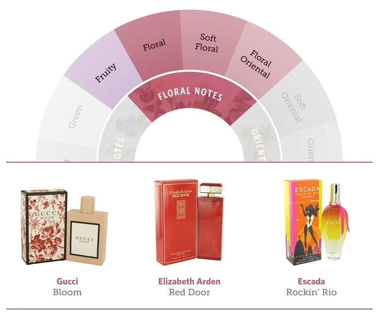 The floral portion of the fragrance wheel and three fragrances