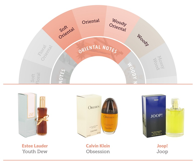 The oriental portion of the fragrance wheel and three oriental fragrances