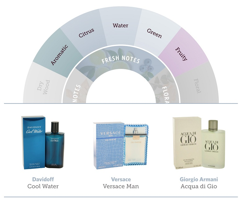 The fresh portion of the fragrance wheel and three fragrances