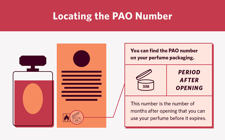 a diagram that shows where to locate the PAO number