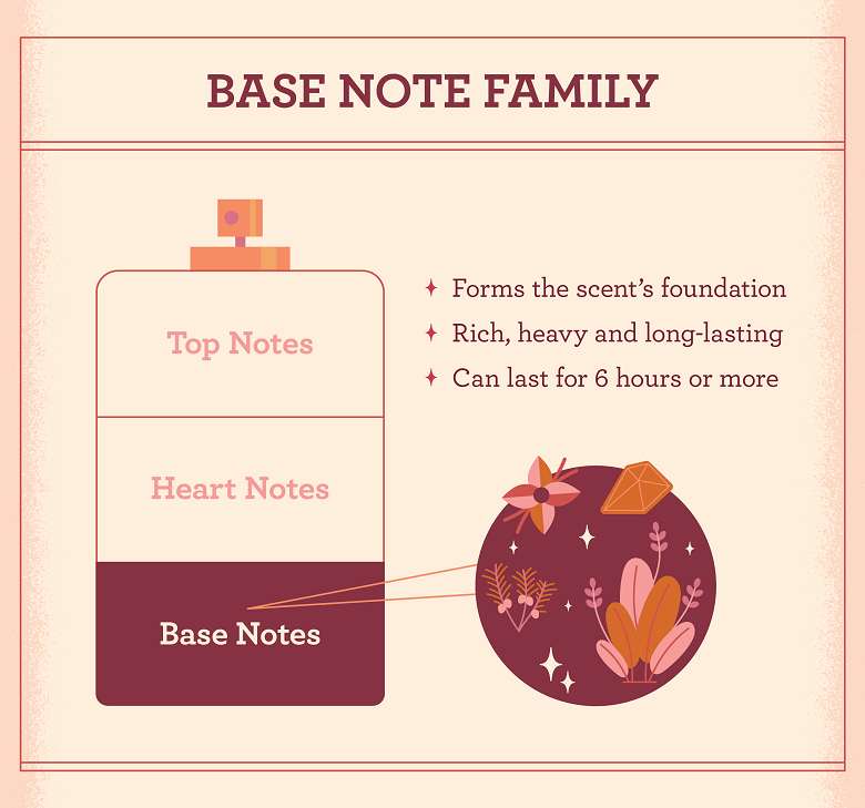 illustration with the characteristics of the base note family
