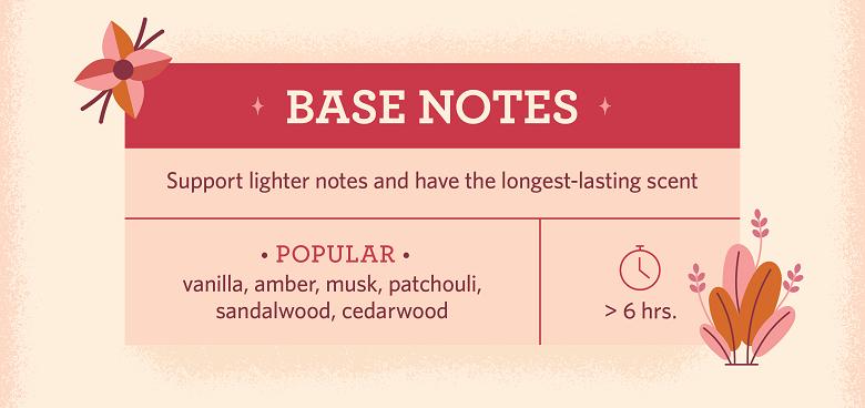 description of base notes