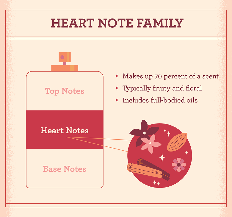 illustration of the heart notes family