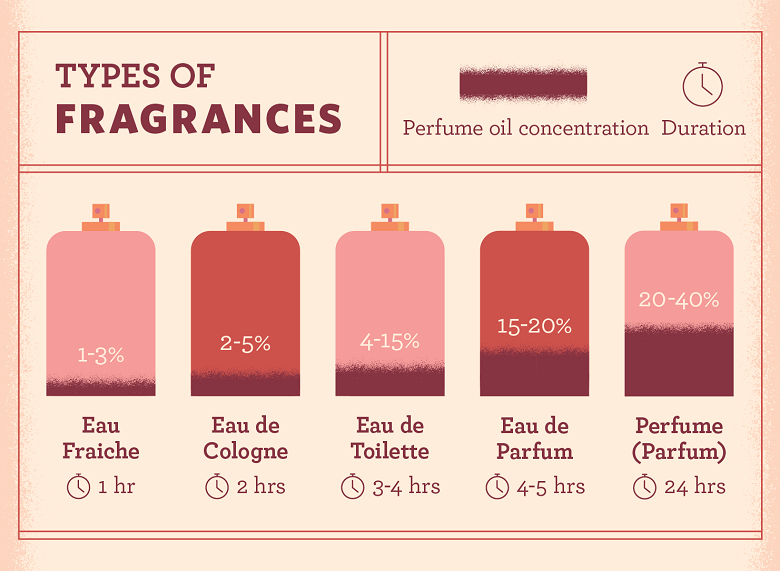 Chart showing the different fragrance types and their perfume concentrations and duration of scent.