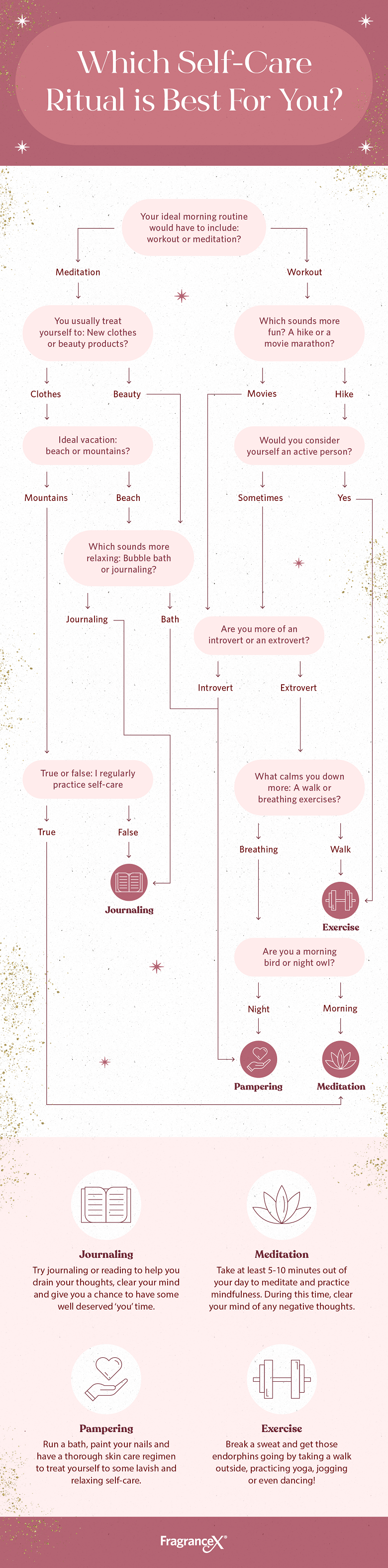 which self-care ritual is best for you flowchart