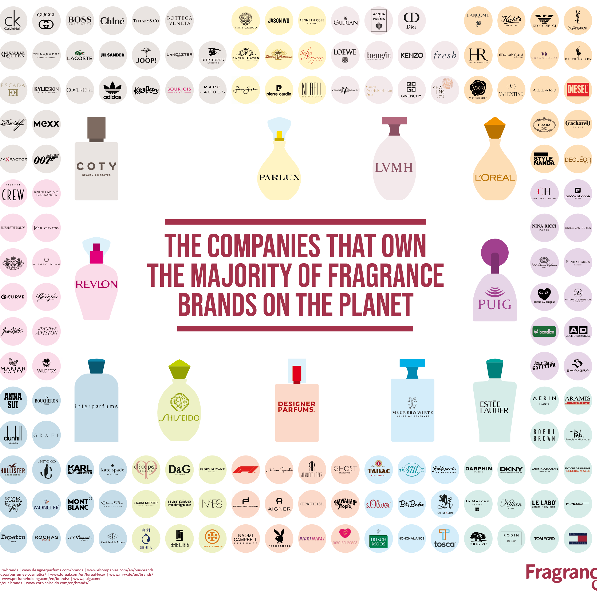 companies that own fragrance brands